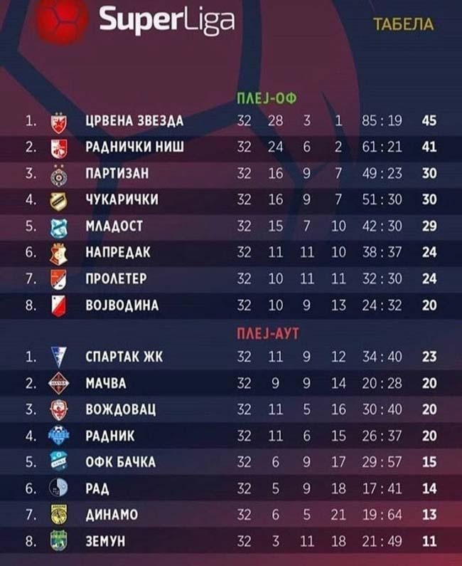 آموزش شرط بندی فوتبال بر روی لیگ برتر صربستان + جوایز 50 میلیونی